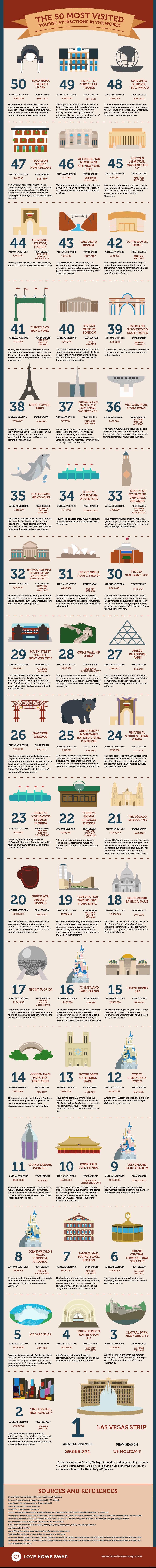Infográfico com as 50 maiores atrações e lugares mais visitados do mundo
